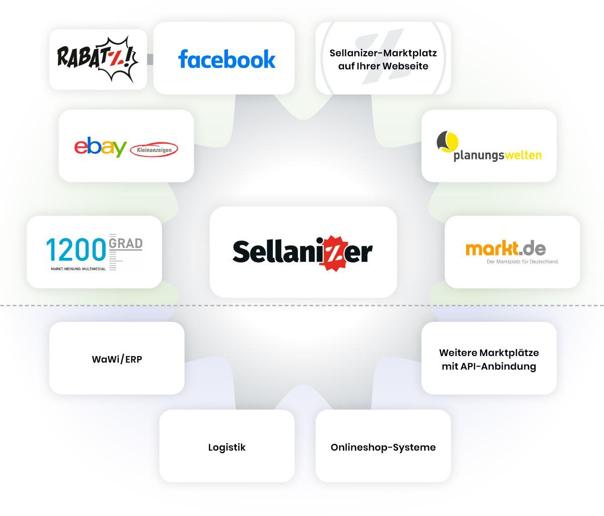 Die Sellanizer Schnittstellen eBay Kleinanzeigen Facebook Homepage Planungswelten Markt.de 1200Grad Rabatz